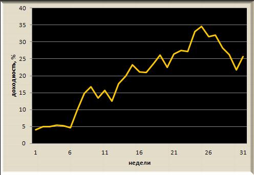 Итоги недели, рекомендации Trade Market, +3,1%