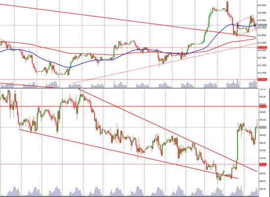 Ситуация по Si. Trade Market
