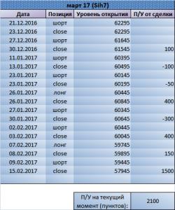 58000 по Си. Рекомендация Trade Market
