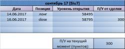 Тестируем 60000 по Si. Рекомендации Trade Market