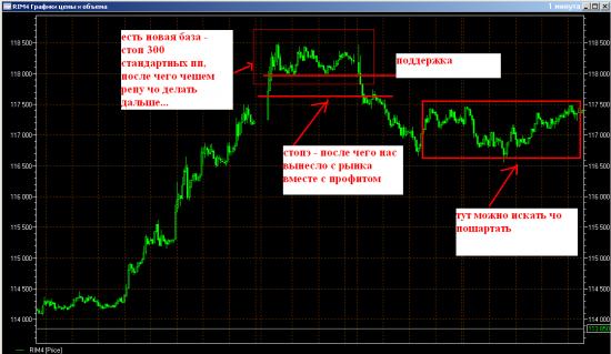 Как заработать на бирже с минимальным риском. Как делаю я . ТС. Продолжение...
