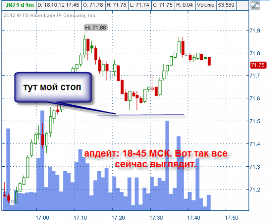 Никому не интересные, но прибыльные акции США : JNJ тут только что купил и вот вторая стрелочка сразу получилось хорошо докупиться с супер-коротким стопом