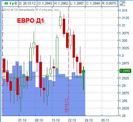 Навеяло: прогноз на понедельник. Евро, Нефть, СП500 и РТС