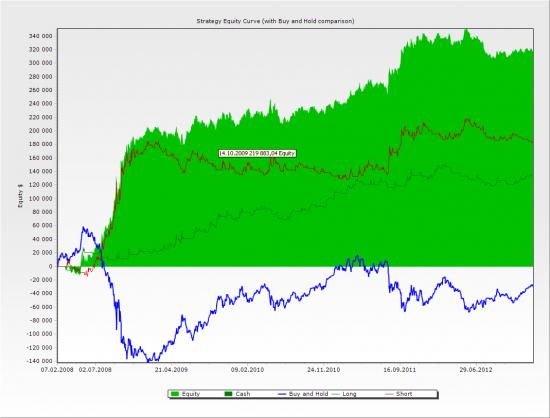 Тест стандартного индикатора Параболик Сар с 2008  года на индексе РТС Д1