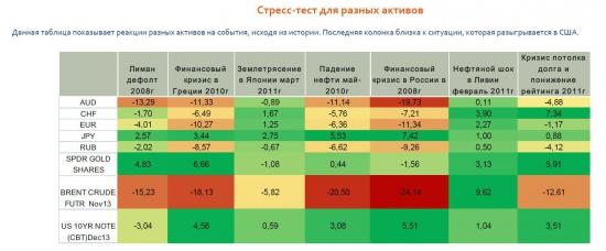Исторический стресс-тест активов на различные потрясения в т.ч. дефолты