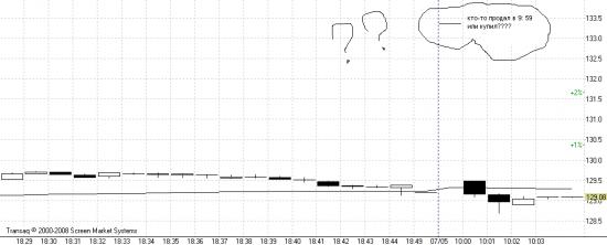 Глюк или как надо зарабатывать на Газпроме в 9:59