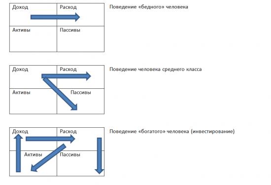 Инвестирование и управление капиталом в современных условиях.
