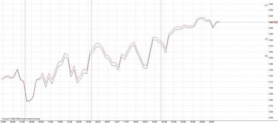 S&P500 VS. SPFUT пока бэквордация, но спрэд сокращается.