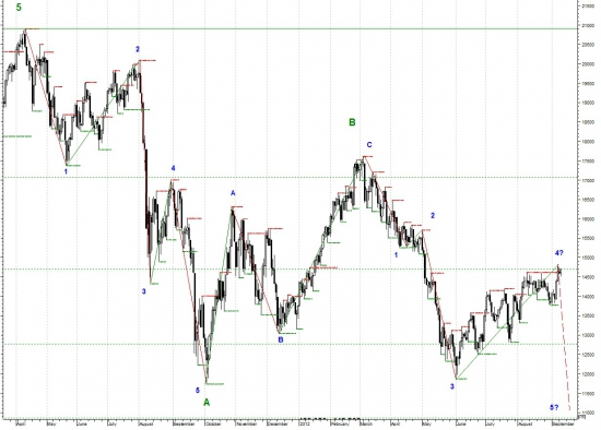 Фундаментал VS. теханализ: индекс