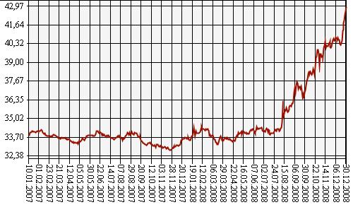 «Бычья Олимпиада» российского рубля