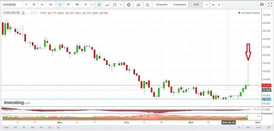 Шип на USD/RUB