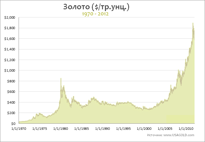 график золота 1970-2012.: smart-lab.ru/company/smartdengi/blog/69239.php
