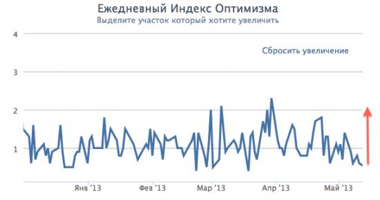 Индекс оптимизма на минимумах, скоро ракета.