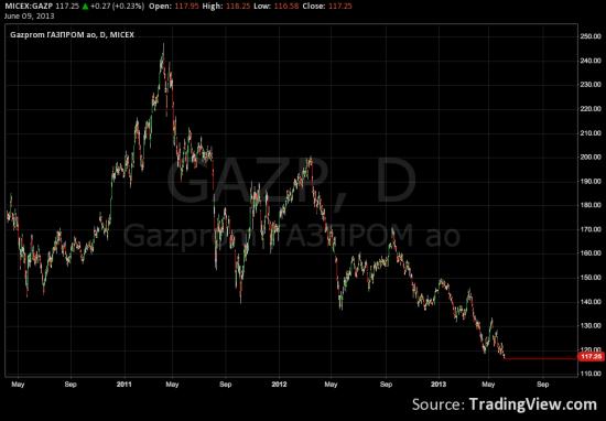 мое view по GAZP