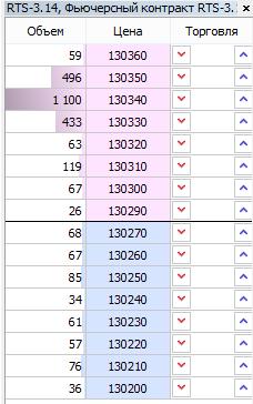 Почему 130350 по ртс не будет пройден