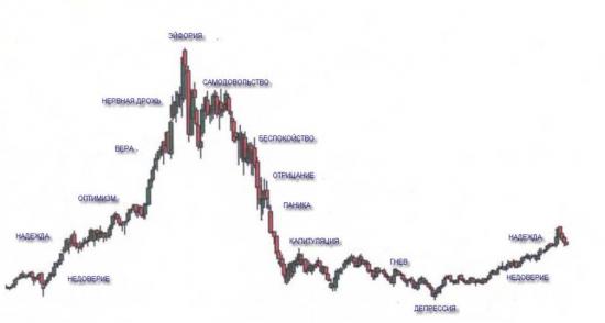 Истинные и ложные факторы, влияющие на цены активов на бирже.