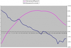 Оценка ликвидности систем
