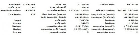 Моя статистика с сентября 2012