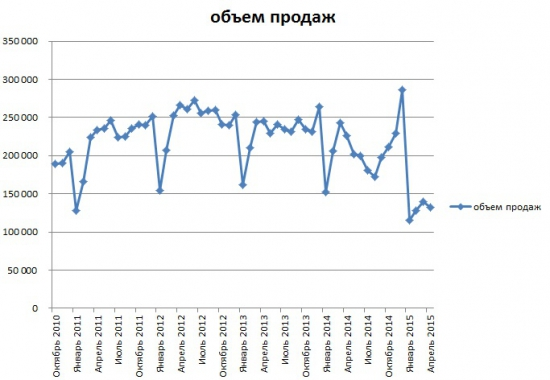 Продажи автомобилей в апреле упали на 41,5%