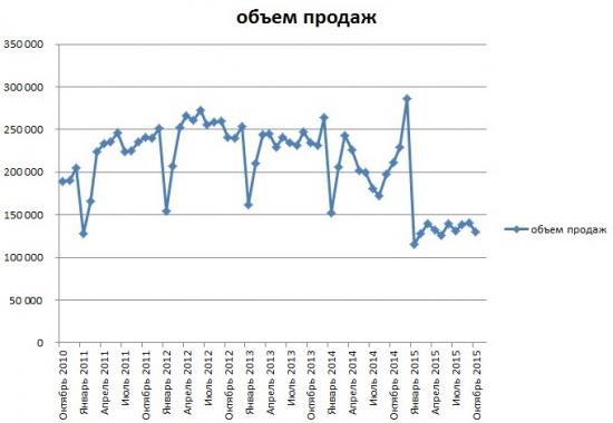 Продажи автомобилей в России график