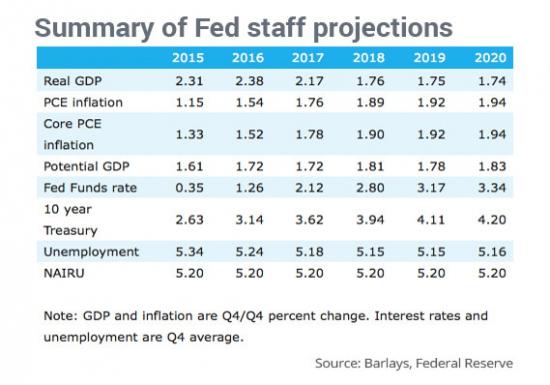 Сотрудники ФРС случайно опубликовали прогнозы на предстоящие 5 лет