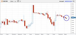 Продолжаю борьбу с EUR/USD (xCFD)
