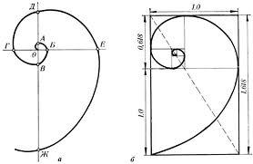 Складные метры или старая новая находка былых закономерностей