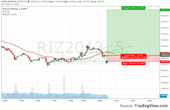 RIZ2 покупать Цель 152 790
