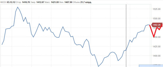 магнитное поле Земли и биржевые цены, корреляция индекса MICEX и магнитного поля.