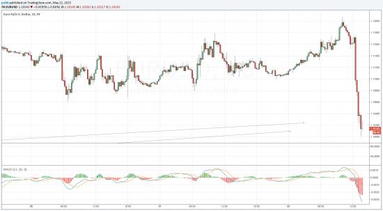 Иохохо !!! Доллар/Евро - Картина дня