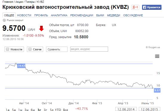 Сапсан vs Тарпан или торгуем акции KVBZ