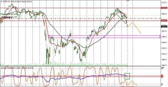S&P выталкнули за накопление
