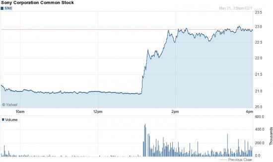 Акции Sony резко выросли из-за ошибочной информации о планах компании