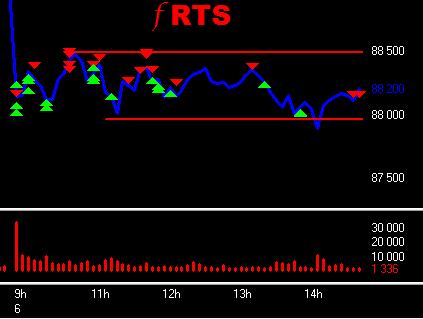 f RTS пила