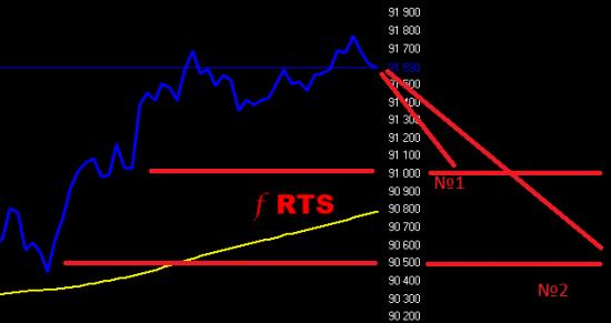 f RTS шорт