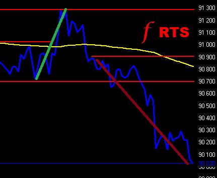 f RTS