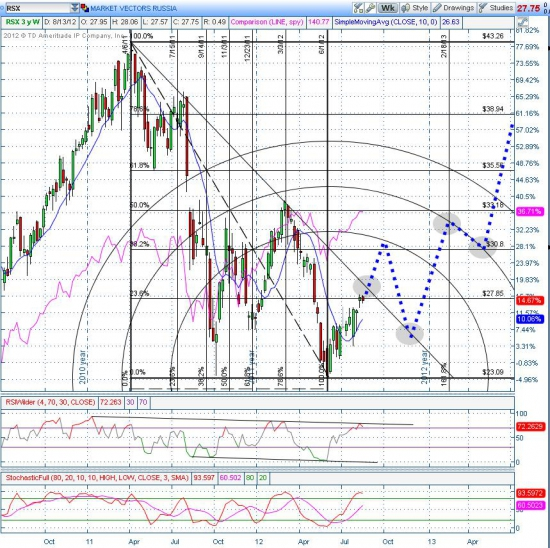 """Шокирующее предсказание от """"JC Prediction Agency"""" по поводу траектории движения цены Российского Фондового Индекса на недельном графике японских свечей"""