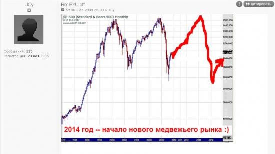 """Все идет согласно предсказанию """"JC Prediction Agency"""" -- осталось бычить не более года!!!"""