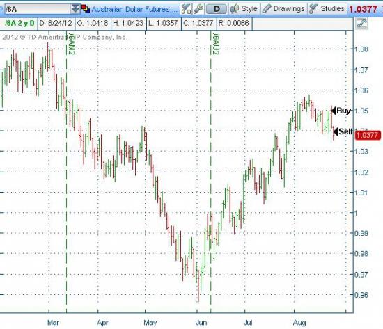 Утренняя убыточная сделка по Системе №4 для американских фьючерсов по фьючерсу на Австралийский Доллар.