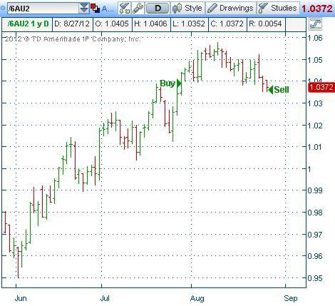 Первая убыточная сделка на этой неделе по Системе №5 для американских фьючерсов по фьючерсу на Австралийский Доллар.