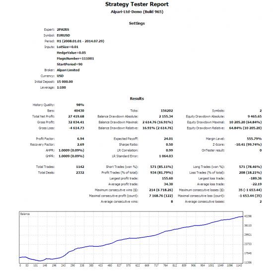 Форекс сетка на композите или почему 90% постов на СмартЛабе мракобесие