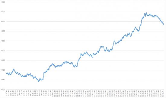 Торговля 28 Сен 2015 - постепенное увеличение трейдов и анализ волатильности