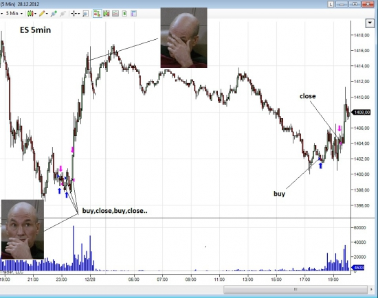 Последние интрадей сделки по ES (Facepalm).