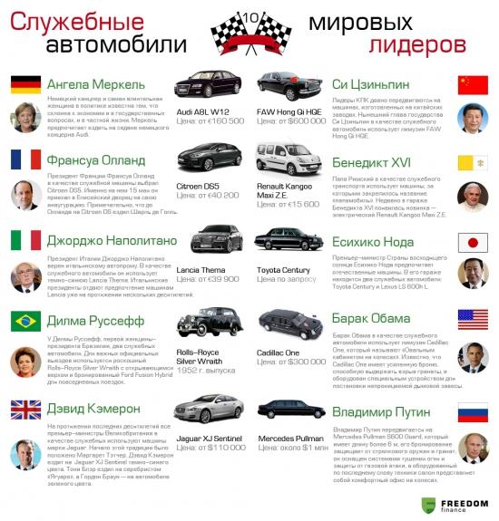 Служебные автомобили мировых лидеров. А на чем ездите вы?