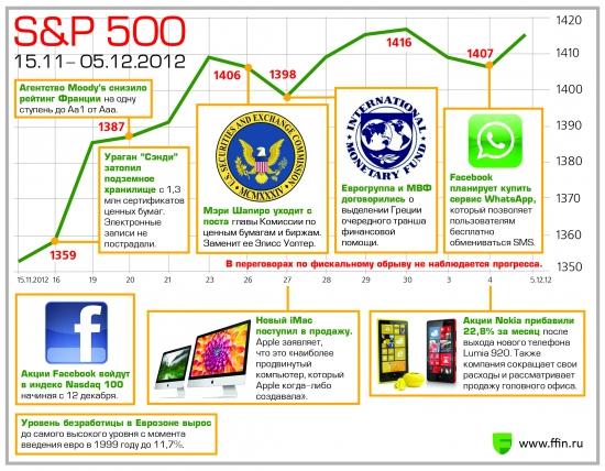 Карта американского рынка за последние две недели