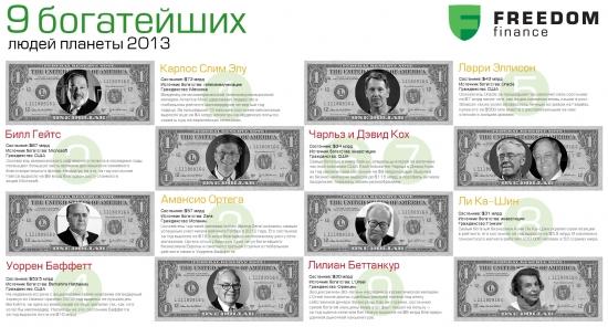 """Инфографика от ИК """"Фридом Финанс"""". Узнай, кто богаче?"""