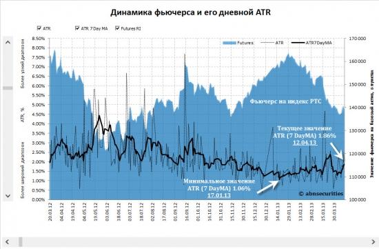 Текущие торговые характеристики фьючерса на индекс РТС