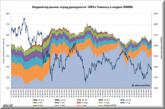 Ставки по гособлигациям России и США