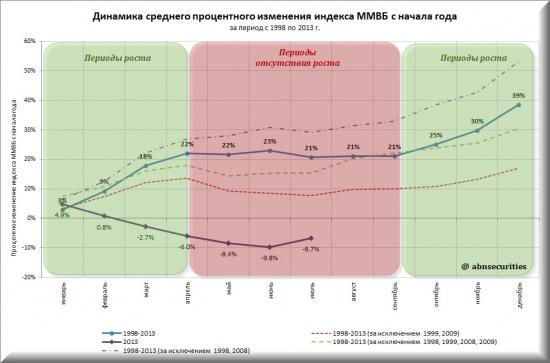 Динамика движения российского фондового рынка за последние 15 лет