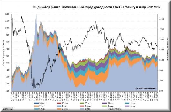 Номинальный спрэд доходности российских безрисковых бумаг к американским
